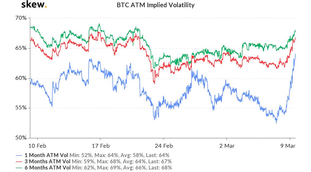 Ожидаемая волатильность биткоина выросла на 10%