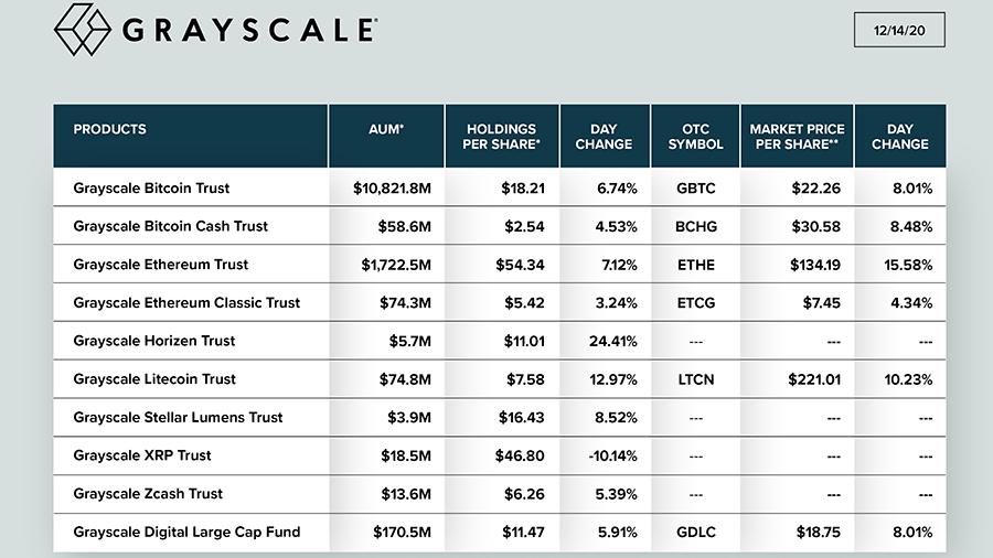 Стоимость криптоактивов под управлением Grayscale Investments достигла $13 млрд