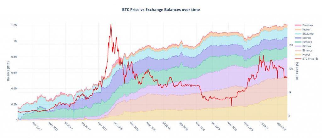 Исследование: на кошельках 8 крупнейших криптовалютных бирж хранятся BTC на $10 млрд