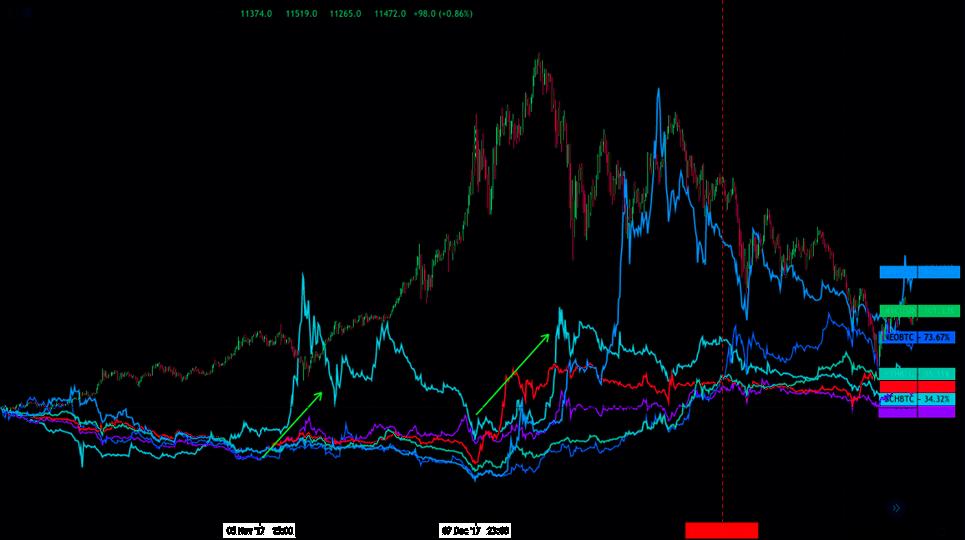 Bitcoin i altcoini 5
