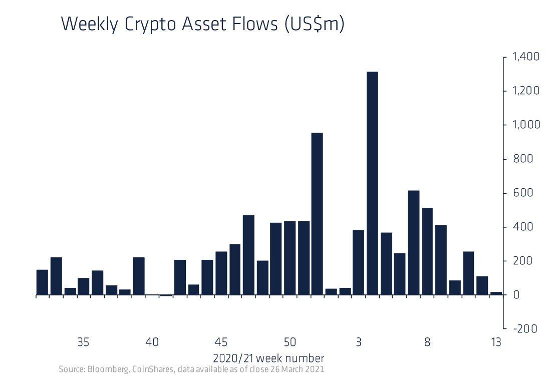 CoinShares: «новые вложения институциональных инвесторов в биткоин снизились до уровня октября 2020 года»