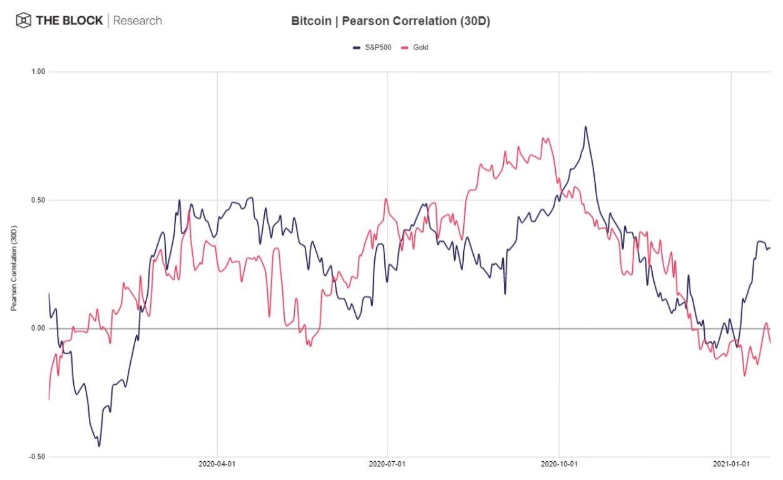 JPMorgan: «биткоин – это скорее рискованный актив, нежели защитный»