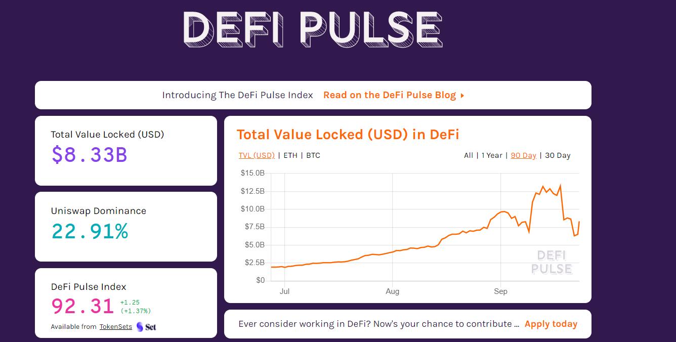 DeFi Pulse: «стоимость размещенных в DeFi криптоактивов превышала $13.2 млрд»