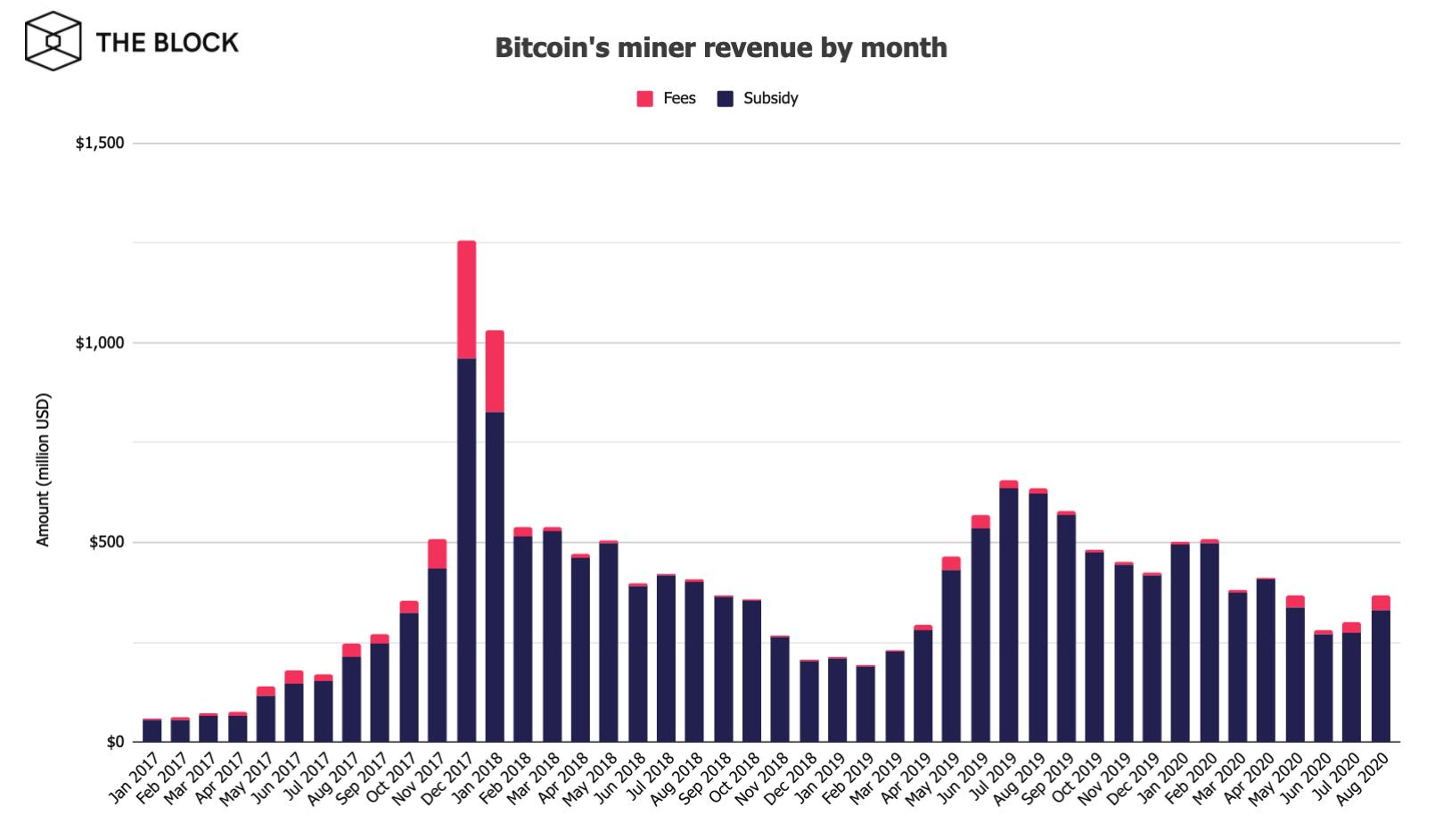 Майнеры биткоина за август заработали $368 млн