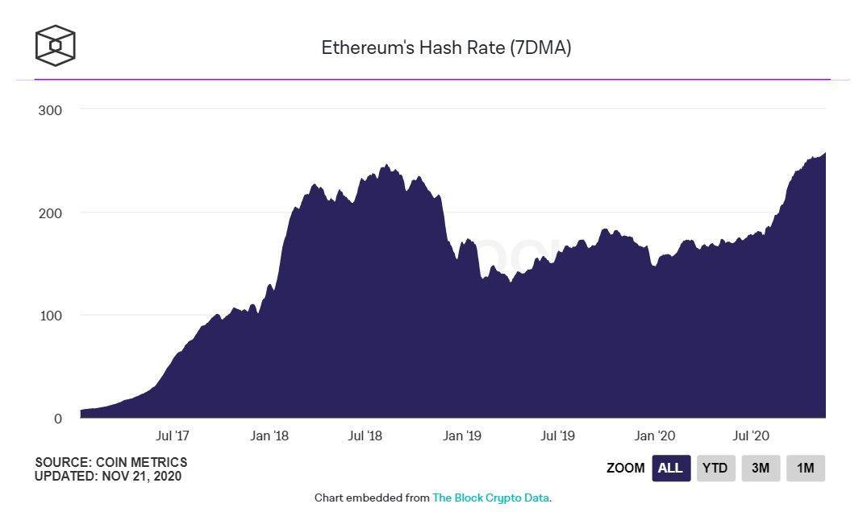 Курс ETH превысил $500 впервые с июля 2018 года