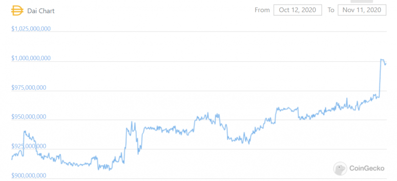 Рыночная капитализация стейблкоина DAI превысила $1 млрд