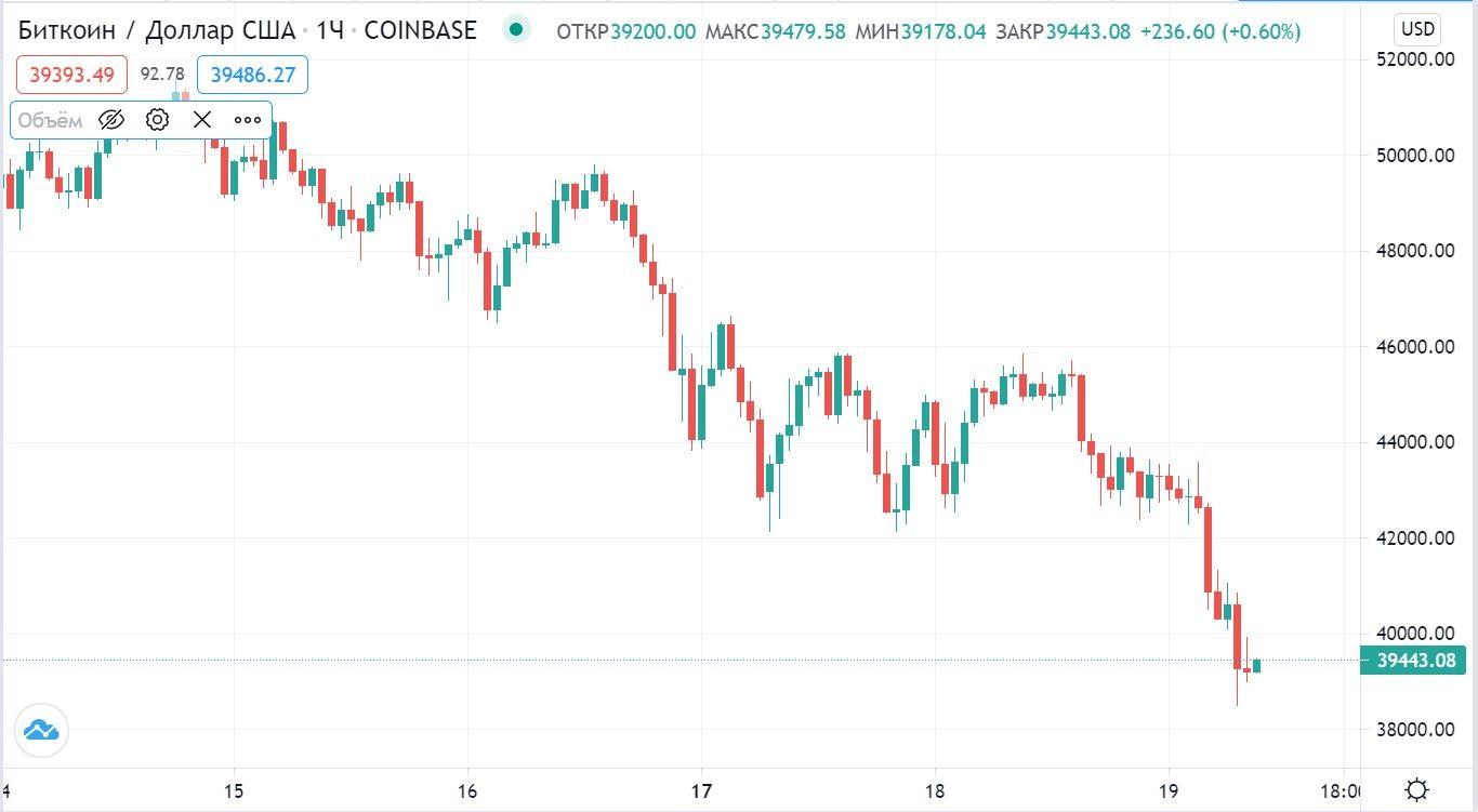 Биткоин опустился до $39 000 на фоне притока BTC на биржи криптовалют