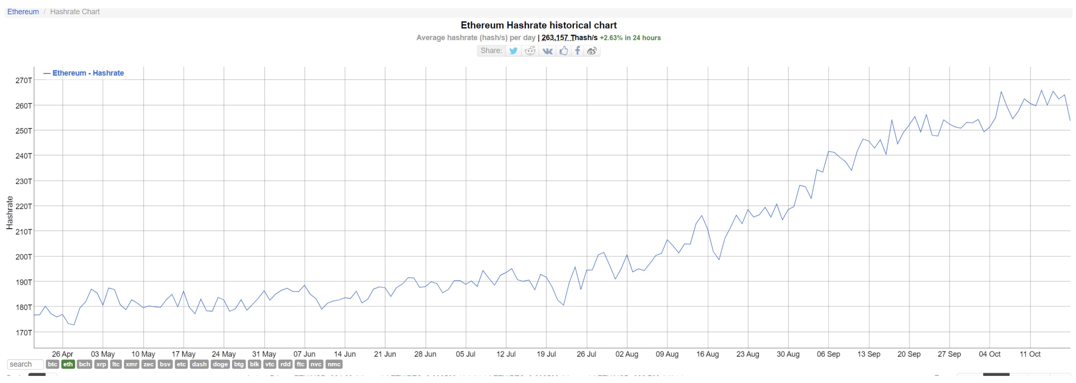 Средний размер комиссии за транзакцию в Эфириуме упал до минимума с середины июля