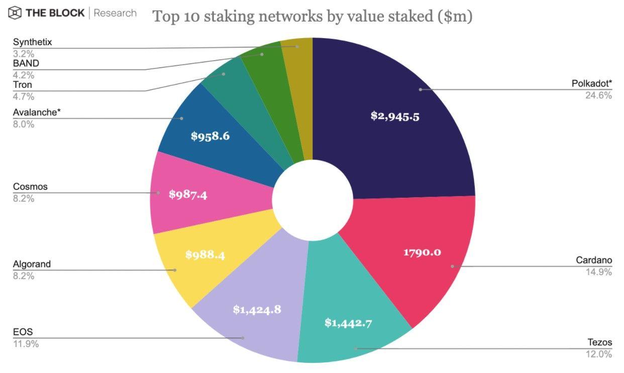 The Block: «Polkadot – наиболее популярная сеть для стейкинга»