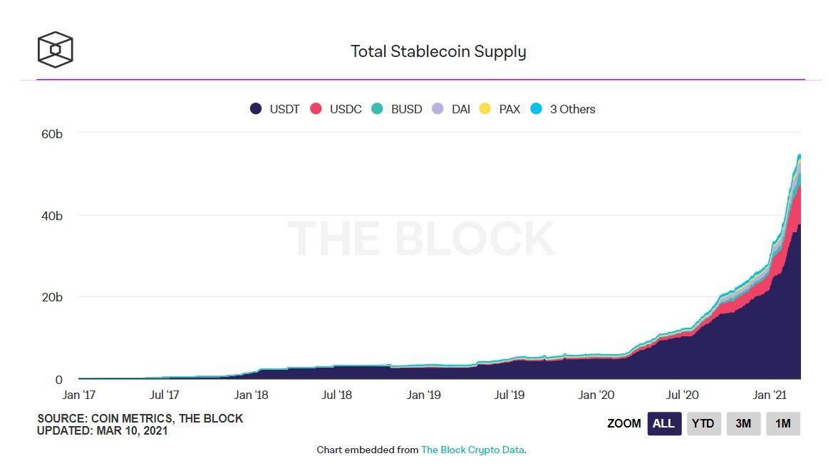 The Block: в блокчейне Эфириума обращается около 70% стейблкоинов