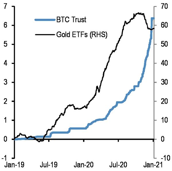 JPMorgan: «в долгосрочной перспективе курс биткоина достигнет $146 000»