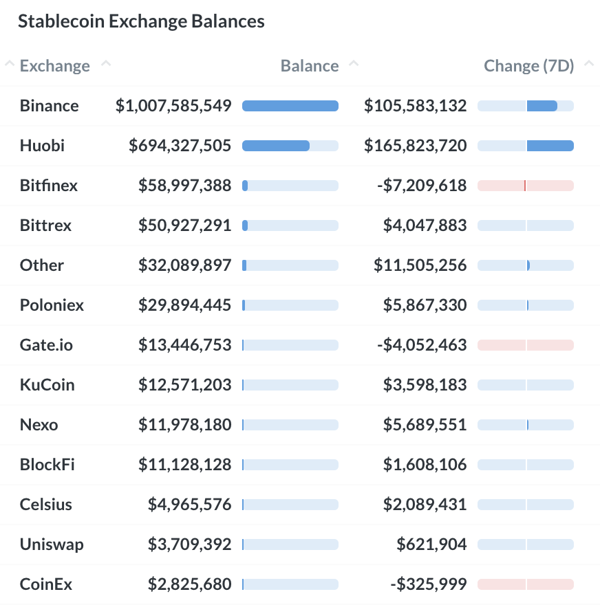 250320_exch_stablecoins.png