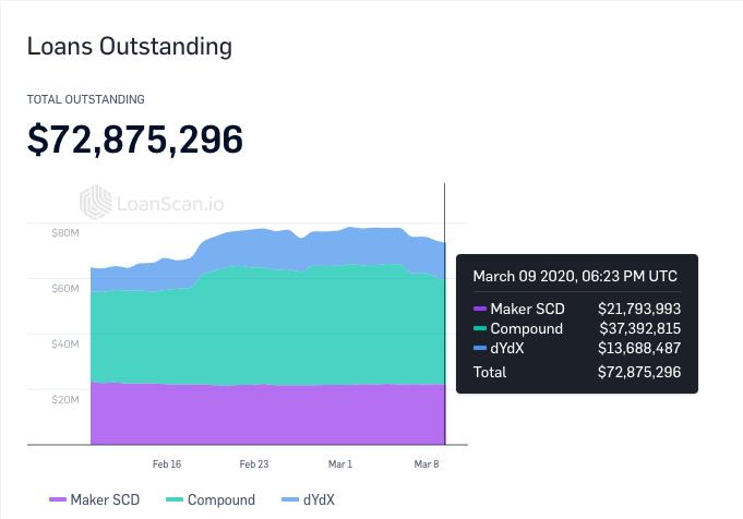 На DeFi-проекте Compound зафиксирована рекордная ликвидация обеспечения
