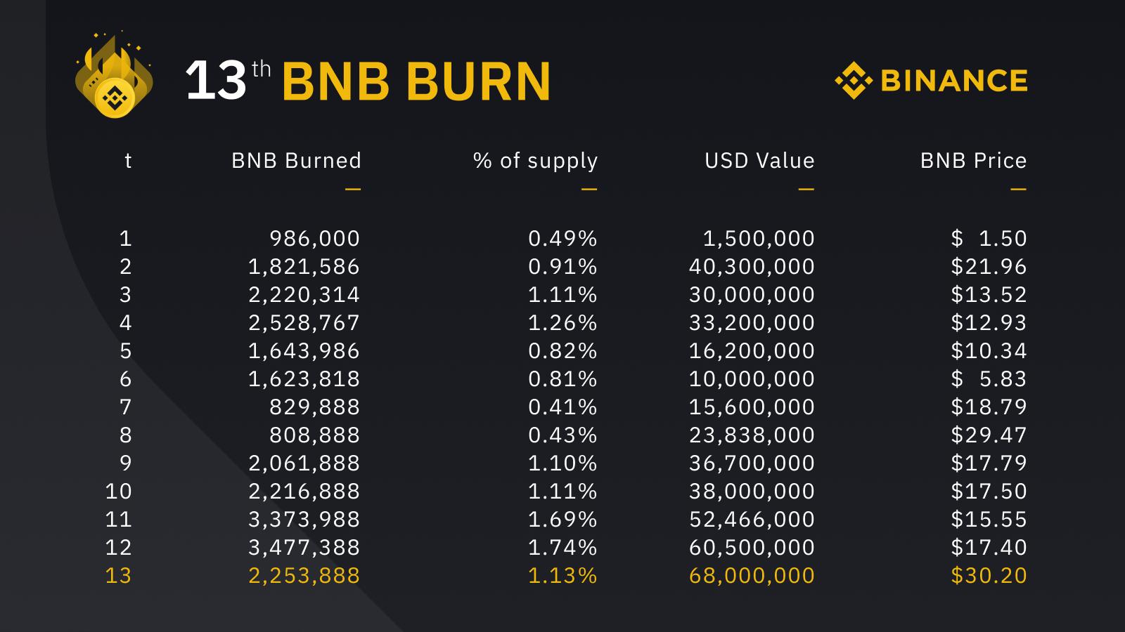 Binance «сожгла» 2.2 млн BNB за III квартал 2020 года
