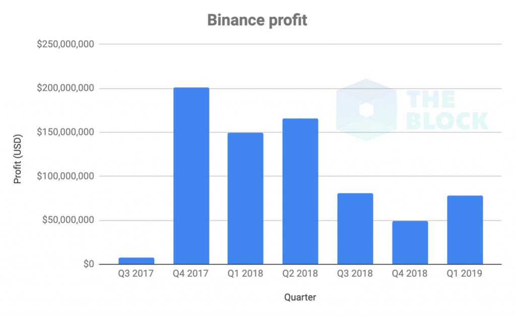 170419_binance_profit.png