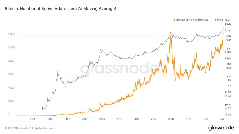 Количество активных адресов и объемы торгов BTC достигли рекордных максимумов