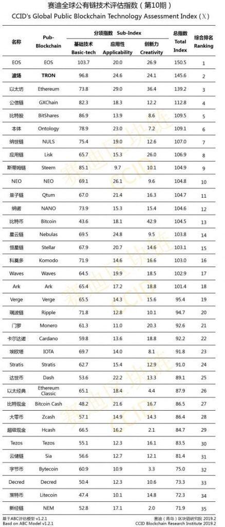 china rate