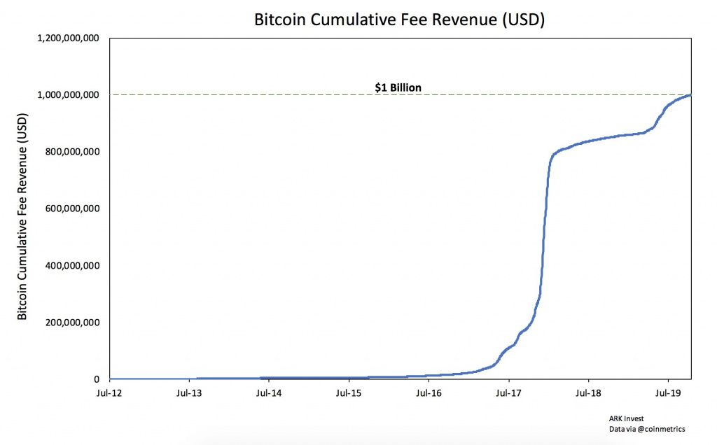 311019_btc_fees.jpg