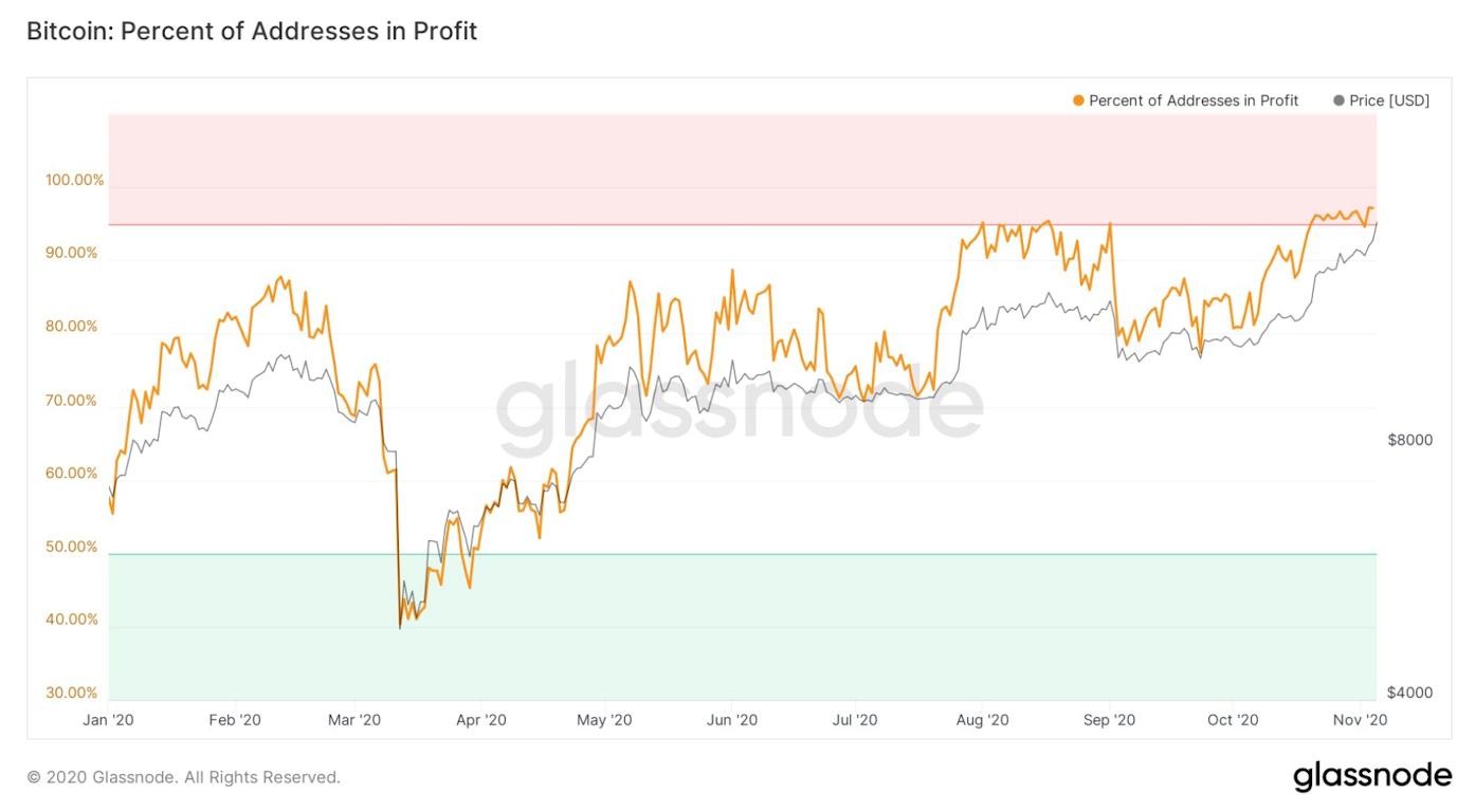 Glassnode: на 97% всех адресов Биткоина хранятся «прибыльные» BTC