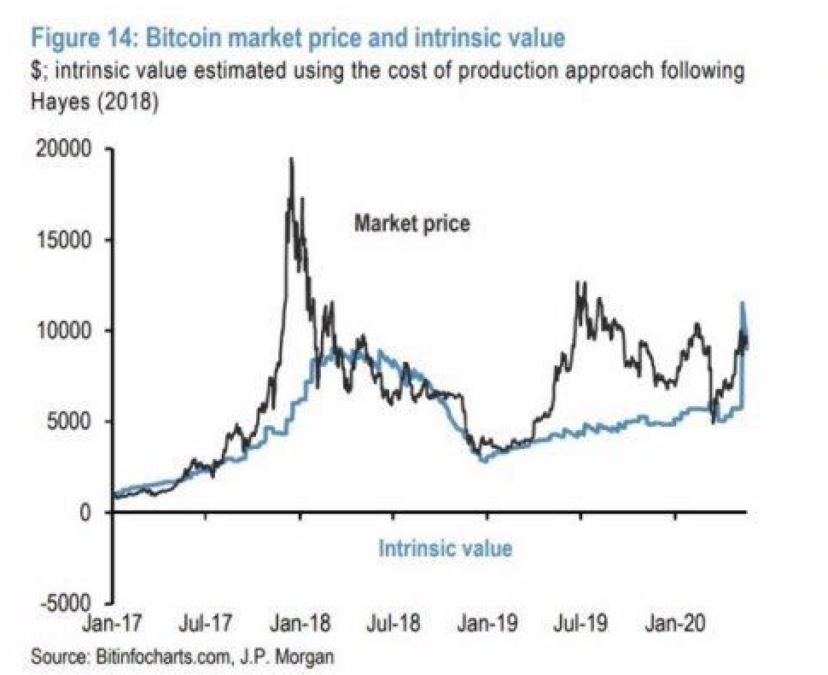 300520_btc_intristic_value.png