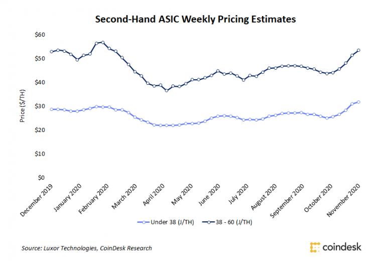 На фоне задержки поставок ASIC-майнеров растет спрос на вторичном рынке