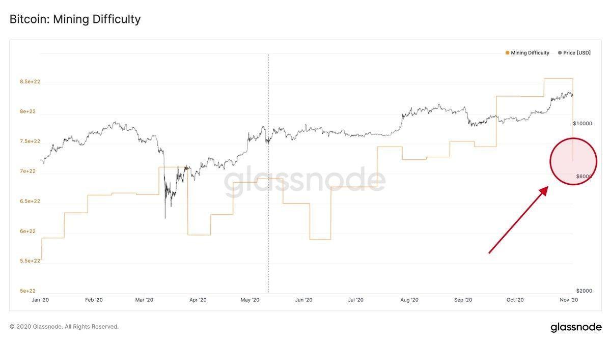 После пересчета сложность майнинга биткоина рухнула на 16.05%