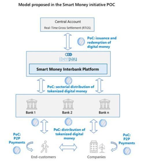 Iberpay и испанские банки протестируют выпуск токенизированных денег на блокчейне