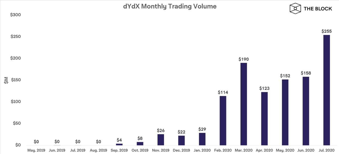 Биржа dYdX внедрит технологию масштабирования компании StarkWire