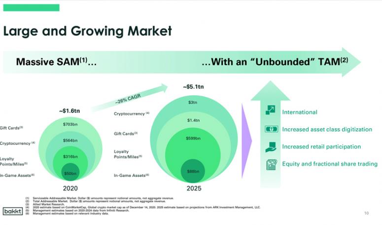 Bakkt: «криптовалютный рынок вырастет до $3 трлн к 2025 году»