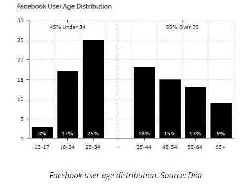 290519_facebook_users_age.jpg