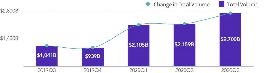 TokenInsight: объемы торгов деривативами за III квартал выросли в 1.7 раза год к году