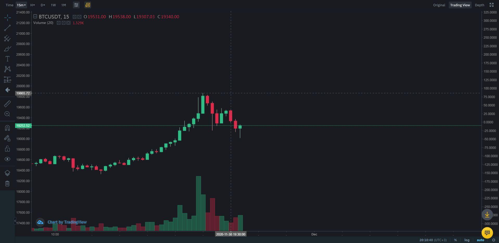 Битва за вершину: биткоин отскочил после попытки преодоления исторического максимума, превысив $19 860
