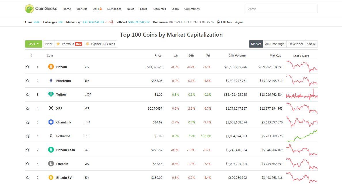 Келвин Кох: «за год Polkadot войдет в тройку самых популярных блокчейнов»