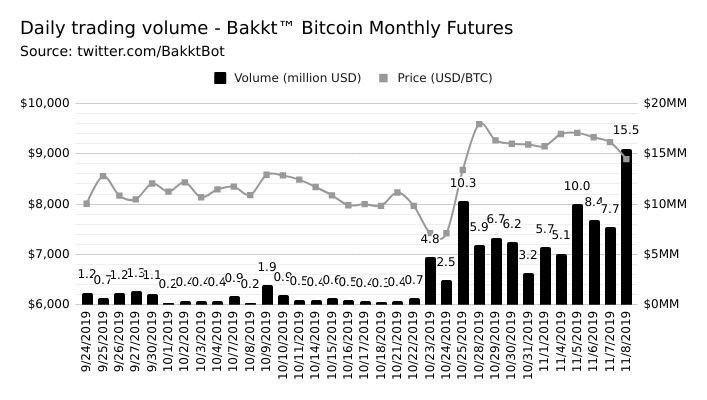 Объем торгов фьючерсами на биткоин на Bakkt достиг $15 млн