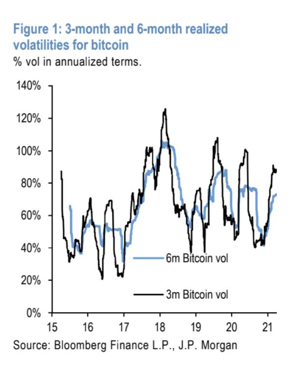 JPMorgan: «нормализация волатильности биткоина может привлечь институциональных инвесторов» - Bits Media