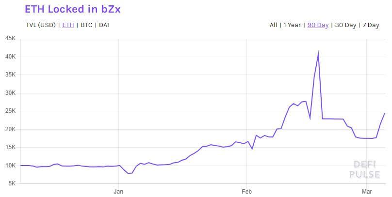 Доверие к DeFi возвращается: объемы депозитов на  bZx снова растут