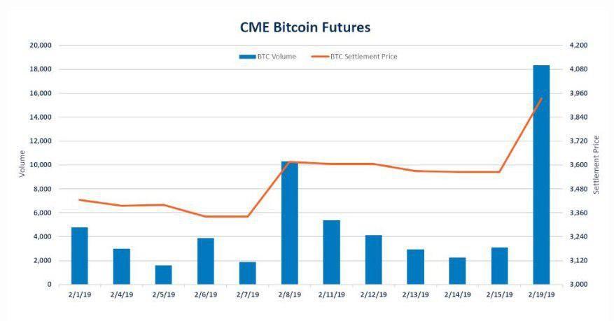 Объемы торгов (синие бары) фьючерсами на биткоин на Чикагской товарной бирже (CME).