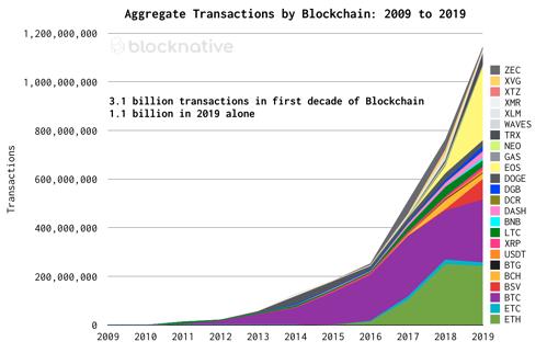 Blocknative: за 10 лет в блокчейнах основных криптовалют прошло 3.1 млрд транзакций