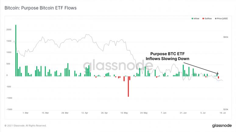 Glassnode: институциональный спрос на биткоин остается слабым
