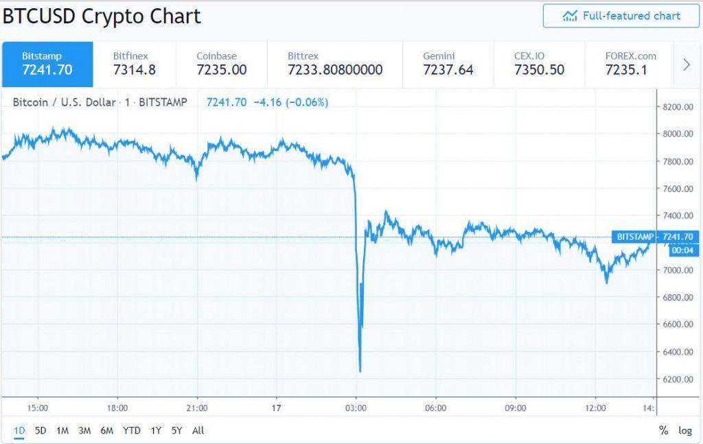 Bitstamp расследует крупную продажу BTC