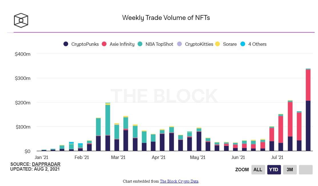 Объем торгов NFT впервые превысил $300 млн за неделю