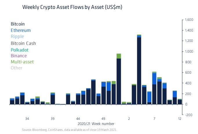 CoinShares: «институциональные инвесторы снизили инвестиции в криптовалюты»