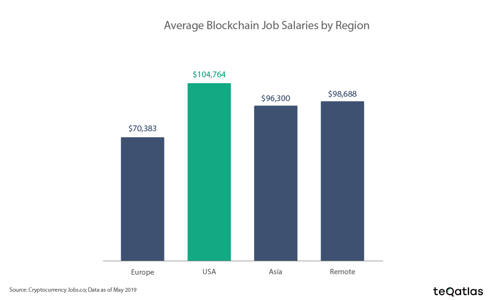 100719_blockchain_salaries.png
