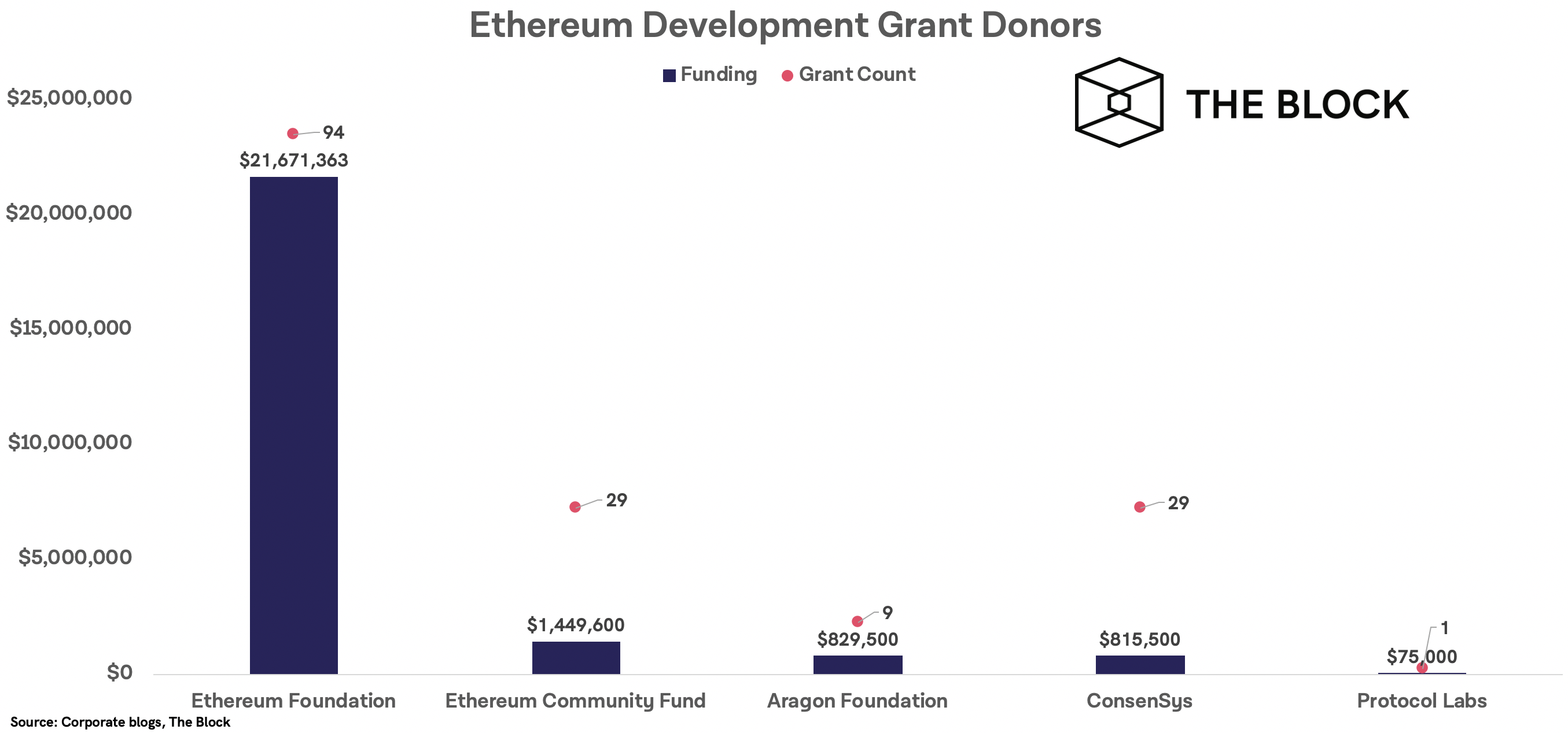 030520_eth_funding.png