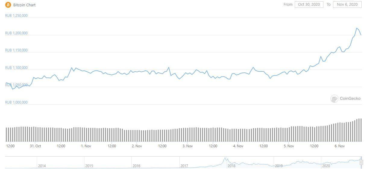 Курс биткоина поставил исторический рекорд в паре с рублем