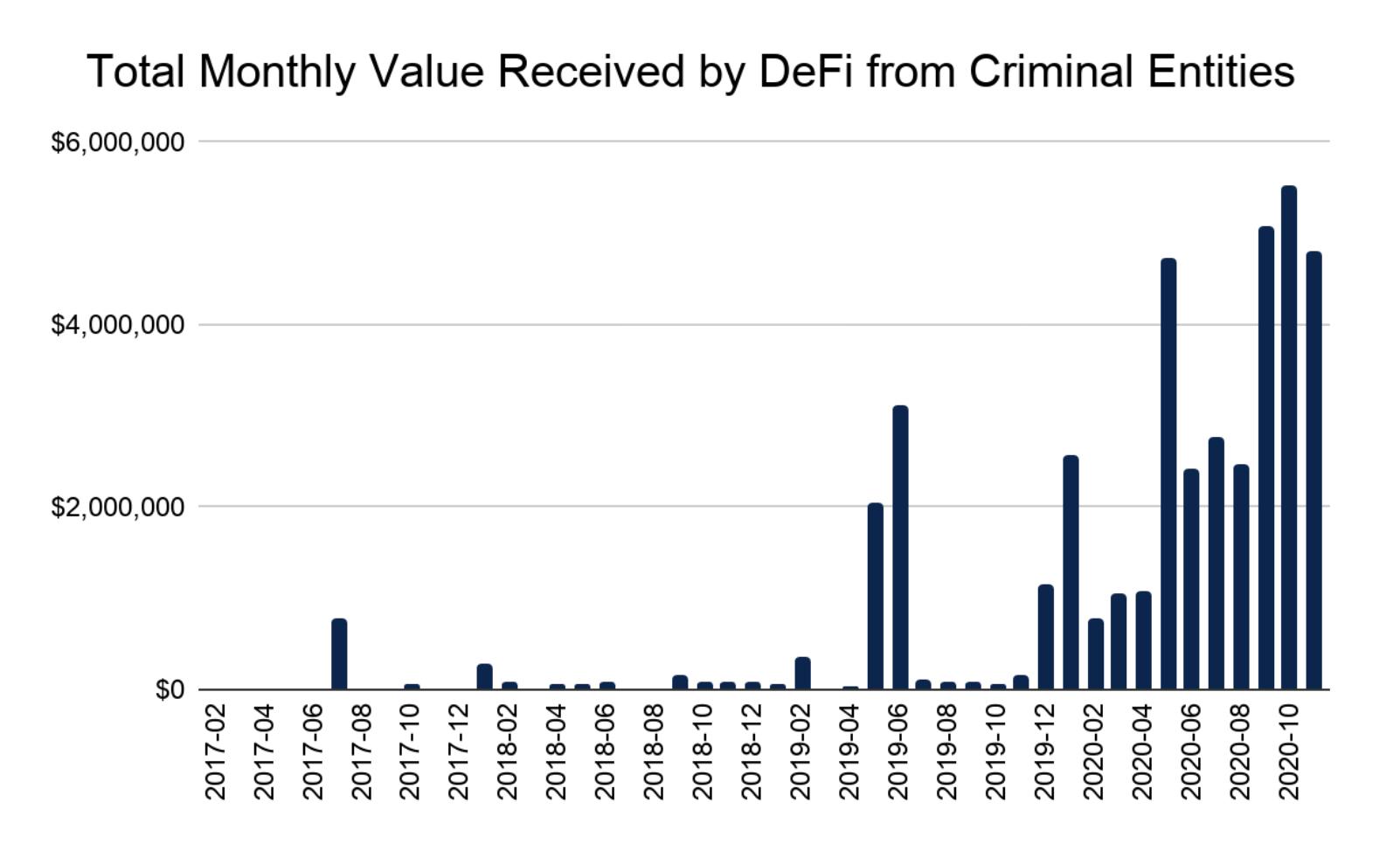 Chainalysis: в 2020 году преступники отмыли через протоколы DeFi криптоактивы на $34 млн