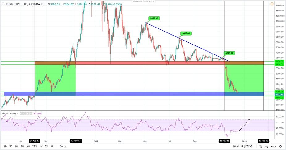 Прогноз курса биткоин на 2019 год курс доллара на форекс в режиме онлайн