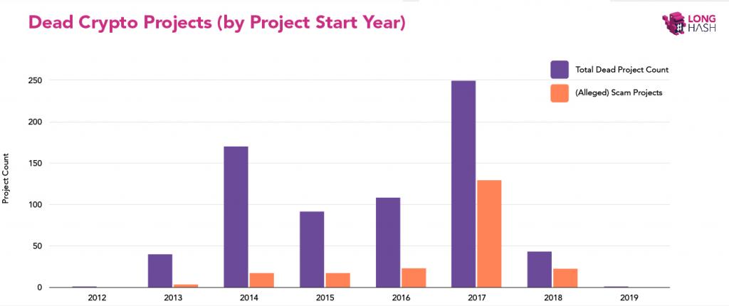 Исследование LongHash: что чаще всего «убивает» криптовалютные проекты
