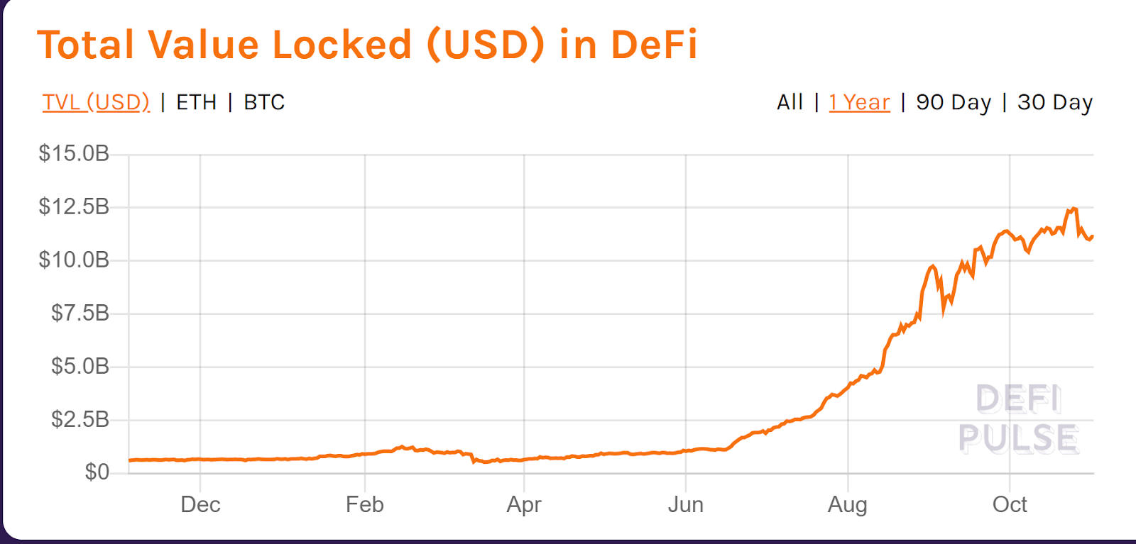 DeFi Pulse: объем заблокированных в протоколах DeFi криптоактивов снижается