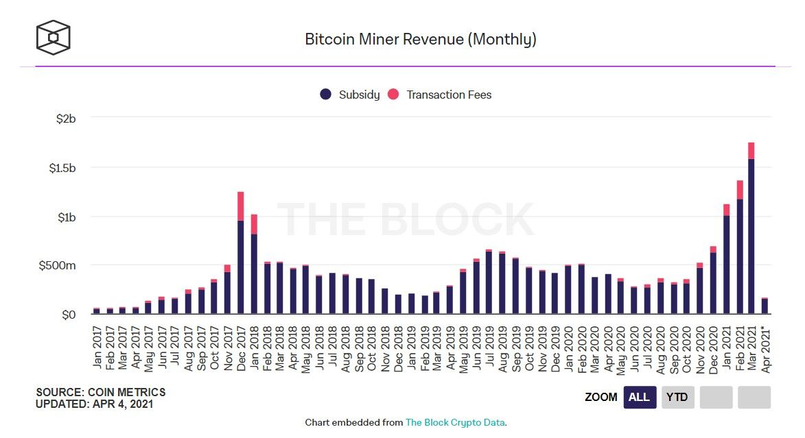 Майнеры Эфириума и биткоина получили рекордные доходы в марте